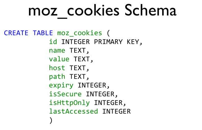 Mozilla Cookies Schema