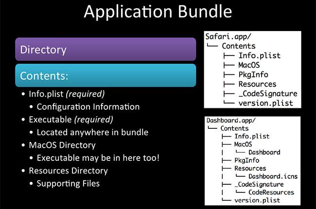 Application Bundle