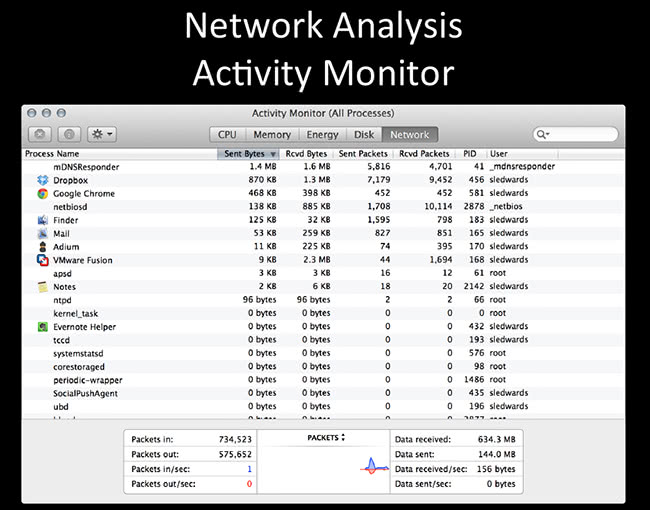 Network Analysis Activity Monitor