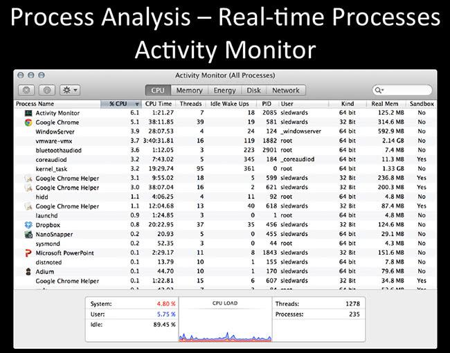 Process Analysis Activity Monitor