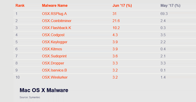 DevilRobber aka OSX.Coinbitminer, the second most common Mac malware